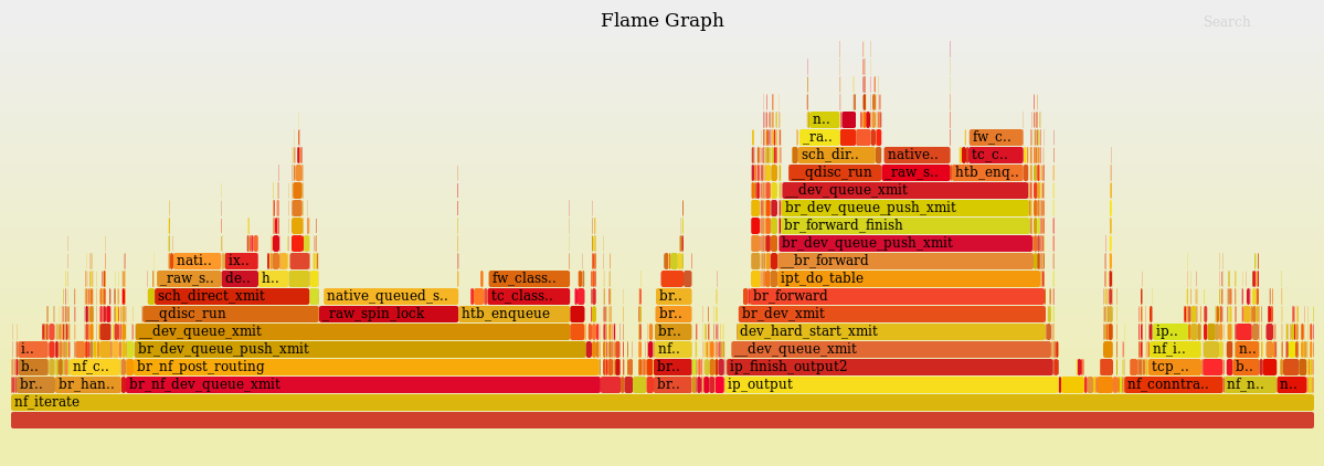 Flame Graph für __do_softirq