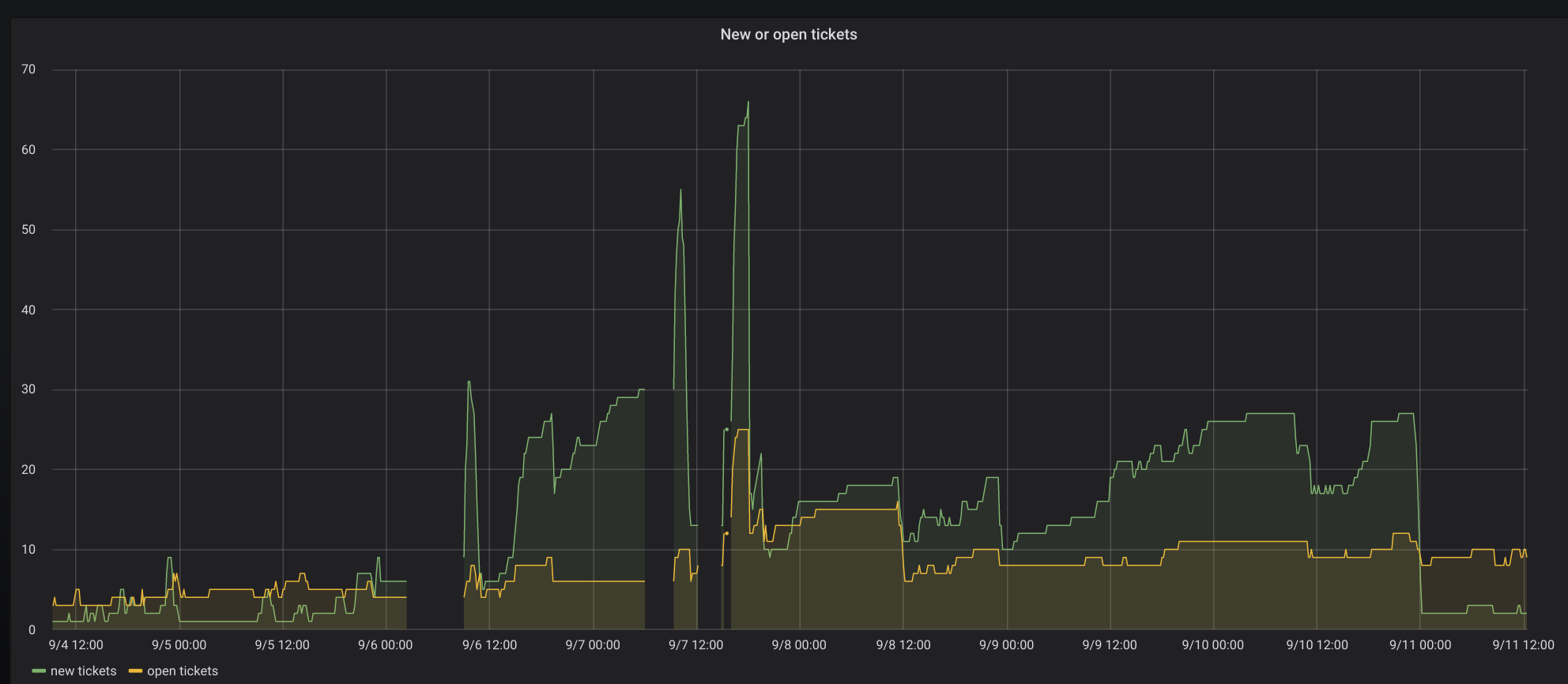 grafana visualisation of new or open tickets over time